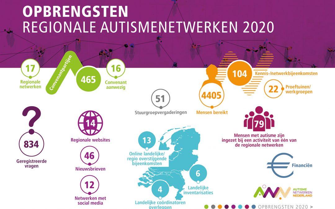 Meten is weten – landelijke terugblik op de resultaten in 2020